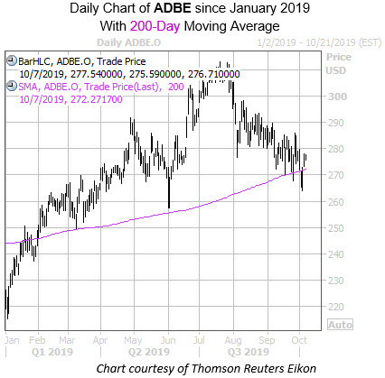Daily ADBE with 200MA