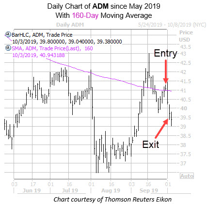 Daily ADM Since May with 160ma and Entry Exit dates