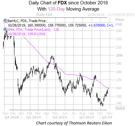 Daily FDX with 120MA