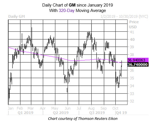 Daily Stock Chart GM