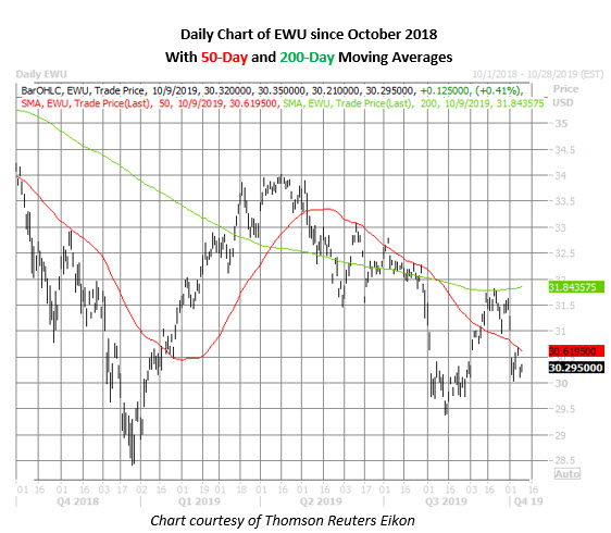 ewu daily price chart on oct 9
