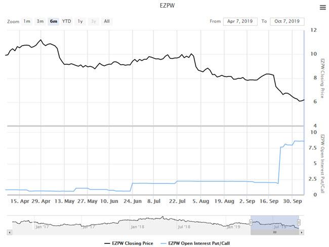 ezpw stock oct 8