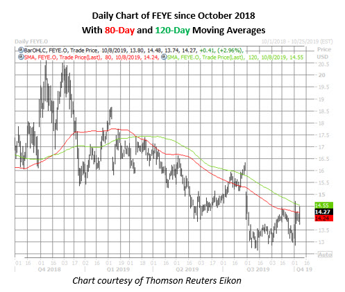 feye stock daily price chart on oct 8