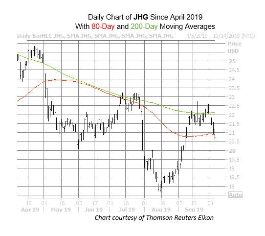 JHG Chart Oct 4