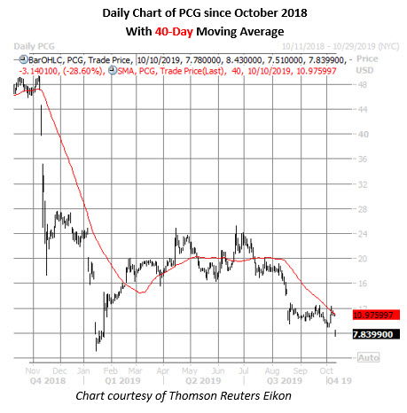 pcg stock daily price chart on oct 10