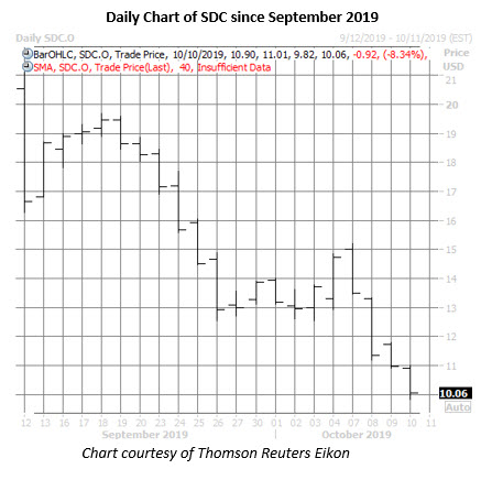 sdc stock daily price chart on oct 10