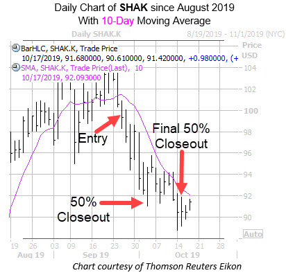 SHAK with Entry and Exit Dates and 10MA