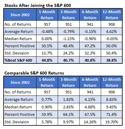 SP SmallCap adds vs anytime 1