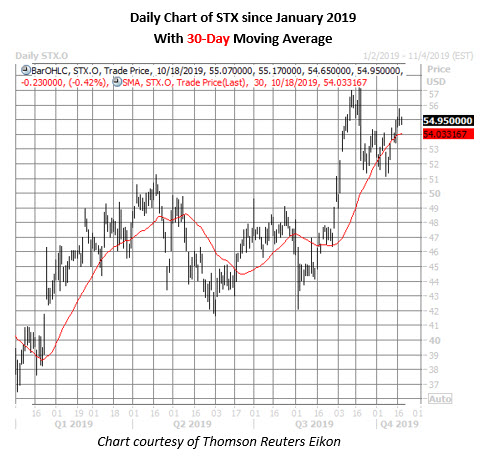 stx stock daily price chart on oct 18