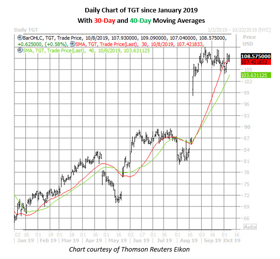 tgt stock daily price chart on oct 8