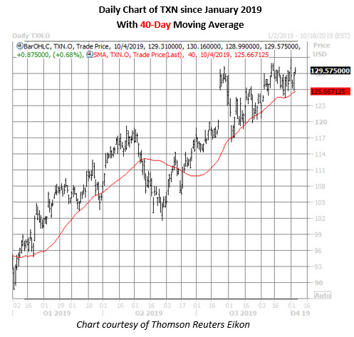 txn stock daily price chart on oct 4