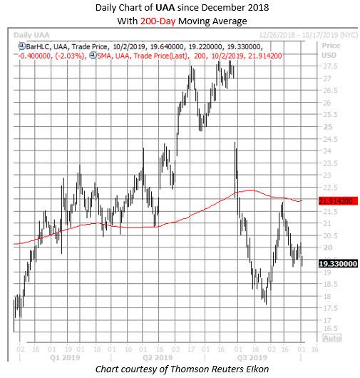 UAA stock chart oct 2