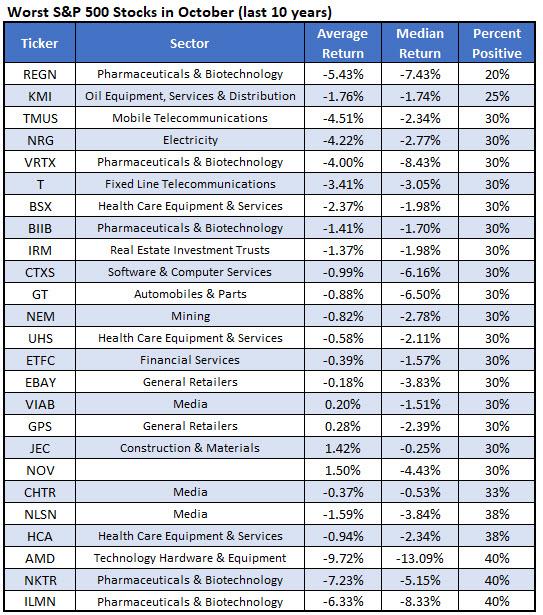 worst october stocks