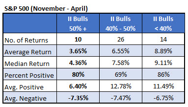 IotW 2 - gains based on II bulls