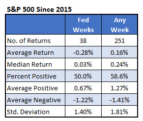 IotW1 - SPX Fed weeks vs anytime