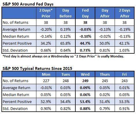 IotW2 - SPX fed week by day