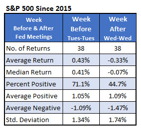 IotW3 - SPX before and after fed weeks