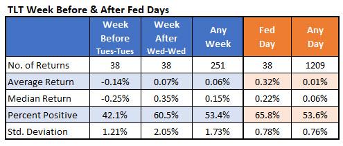 IotW4 - TLT Fed weeks