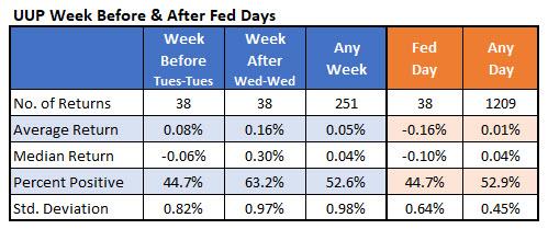 IotW5 - UUP fed weeks