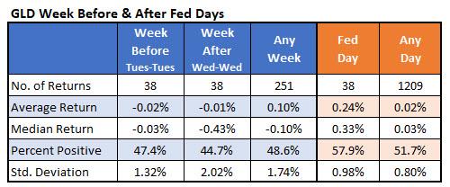 IotW6 GLD fed weeks