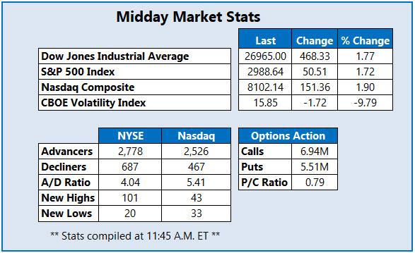 Midday Market Stats Oct 11