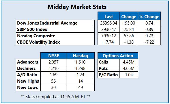 Midday Market Stats Oct 4