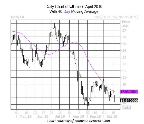 MMC Daily Chart LB