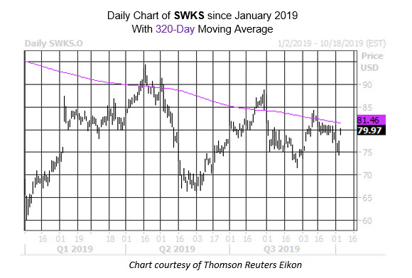MMC Daily Chart SWKS