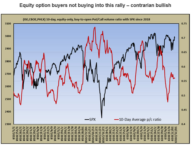 equity bto ratio with spx 1020