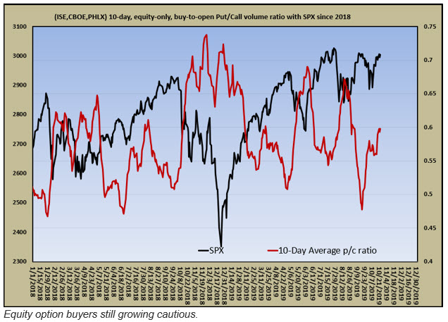equity only put call ratio for oct 27