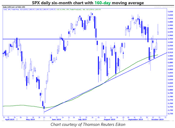 MMO 1 spx daily 1014