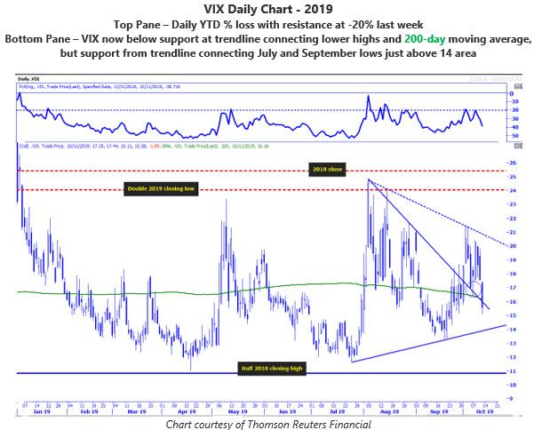 MMO 6 - VIX daily chart