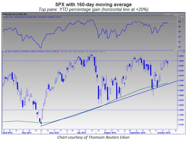 spx 160-day chart 1020
