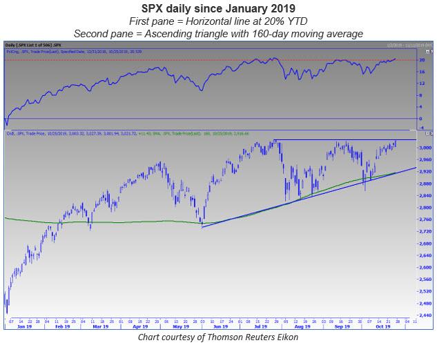 spx stock chart 1027