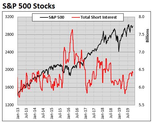spx stock short interest since jan 2013