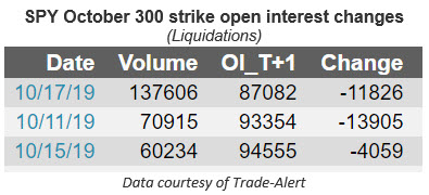 spy oct 300 strike oi changes