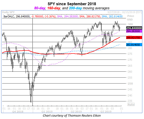 spy 160-day streak stock chart