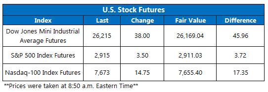 stock futures oct 4