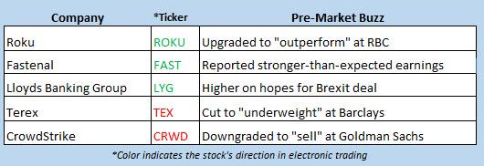 stock market news oct 11