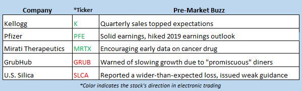 stock market news oct 29