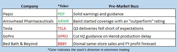 stock market news oct 3