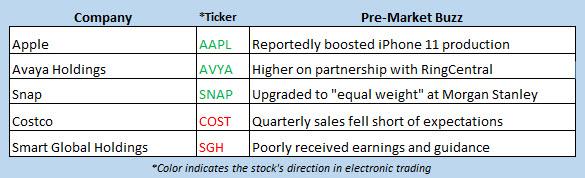 stock market news oct 4