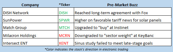 stock market news oct 7