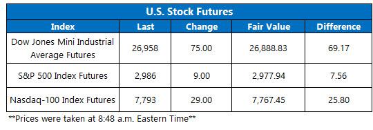 US stock futures oct 1