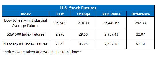 US stock futures oct 11