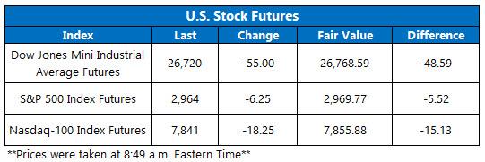 US stock futures oct 14