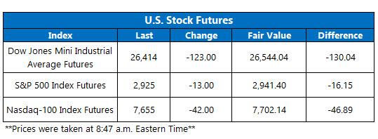 US stock futures oct 2
