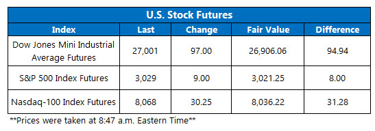 US stock futures oct 28