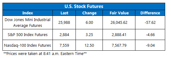 US stock futures oct 3