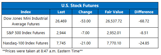 US stock futures oct 7